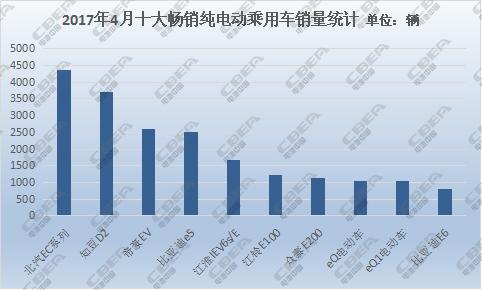 四月畅销纯电动乘用车配套电池分析:三元锂电池稳居榜首