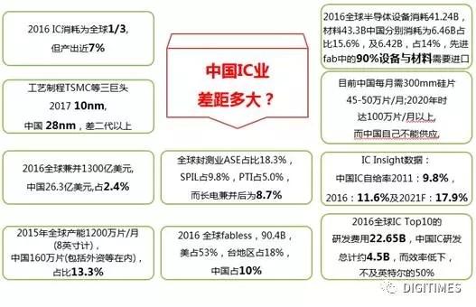 追赶世界强国 中国半导体产业还有多少路要走?