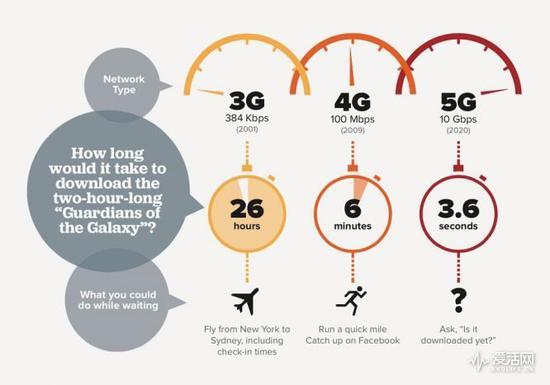 频谱的故事: 从模拟信号到3G再到如今的5G网络