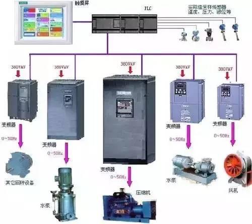 PLC与单片机的本质区别是什么?