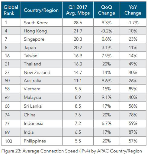 Q1互联网状况报告:中国网速排名全球第74名