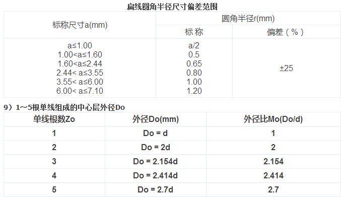 【干货】最全电气电缆常用手册