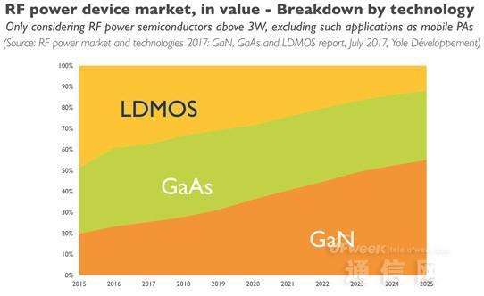 2022年RF功率半导体市场达15亿美元 16-22年间CAGR达9.8%