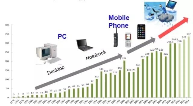 人工智能时代 IC产业和人才何去何从?