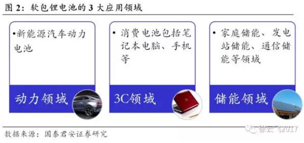 2020年软包电池需求将达59GWh 铝塑膜行业将大为受益
