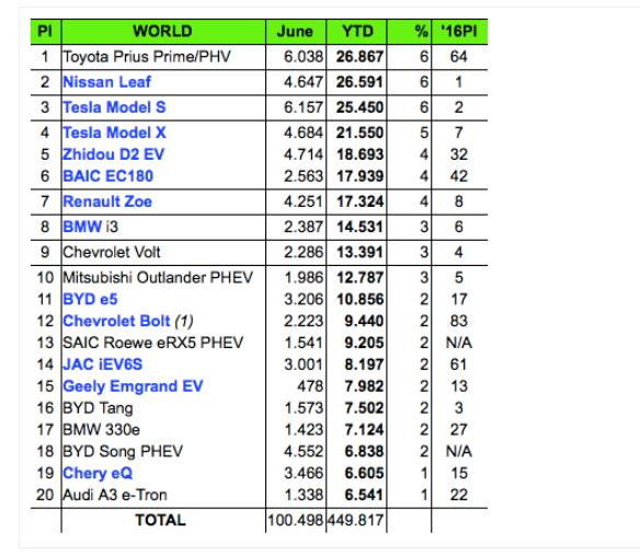 全球纯电动汽车销量排名