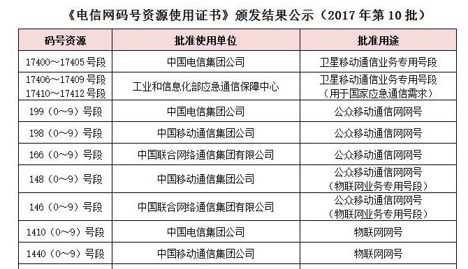 NB-IoT大幕正式开启:三大运营商获得物联网号段