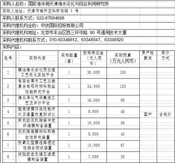 天津海水淡化研究所升级能力 耗资590万采购海洋仪器