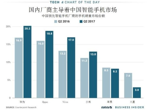 苹果三星在中国混得多惨?一张图告诉你