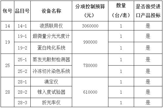 中国食药检定研究院554万元采购液质联用仪等设备