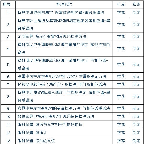 391项拟立项国家标准公示 涉色谱、质谱等分析法