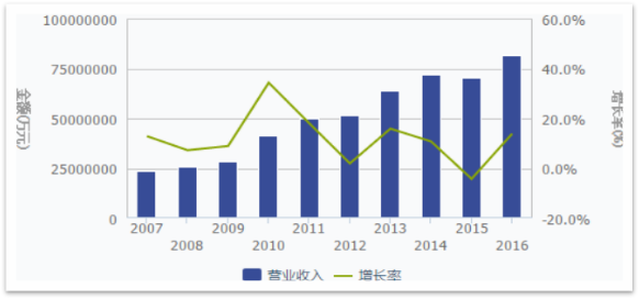 2020年智能控制器市场规模将达1.55万亿 增长率达8.2%