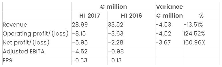 SLM解决方案公司报告上半年收入2900万欧元,同比去年下降了13.5%