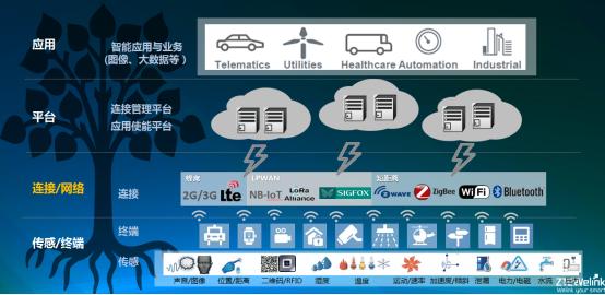 中兴物联副总裁刘三强:蜂窝物联网技术在智慧城市的应用
