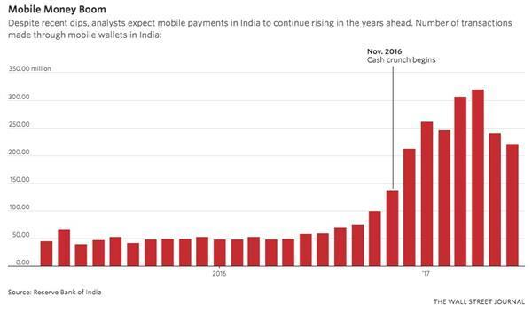 阿里腾讯领先世界:中国移动支付市场达美国90倍