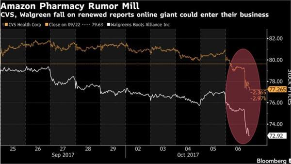 亚马逊将成处方药市场的领头羊?它可能很快要网上售药吞下数千亿美元