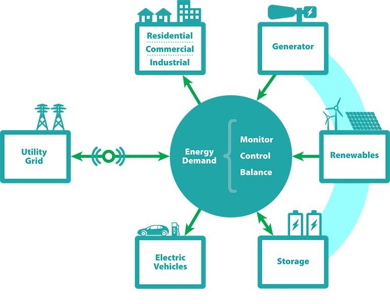 未来十年全球微电网储能容量累计近15GW