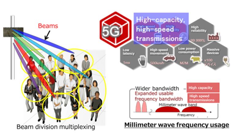 功耗低至3W!富士通推出小基站毫米波5G技术