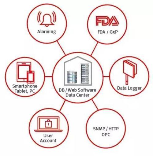 罗卓尼克为药企提供温湿度分布验证和监测解决方案