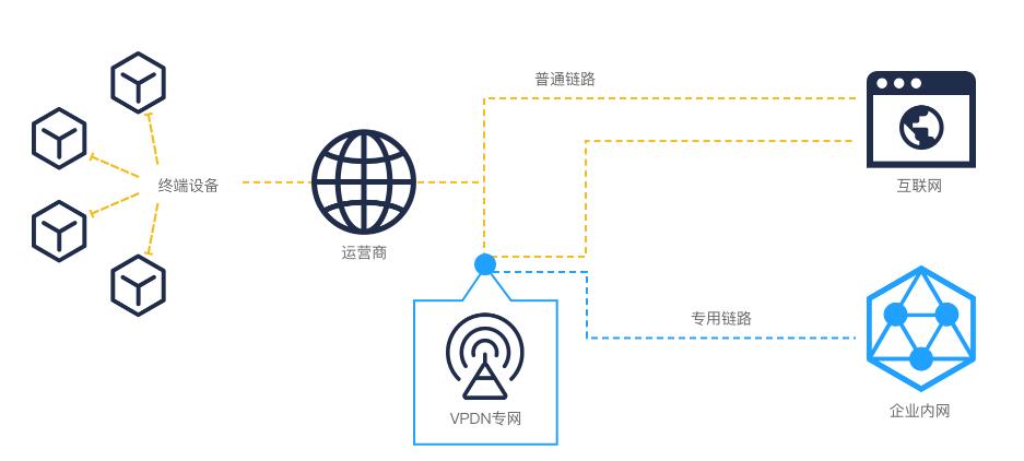 推出VPDN专网新产品 SIMBOSS将安全智能赋能物联网