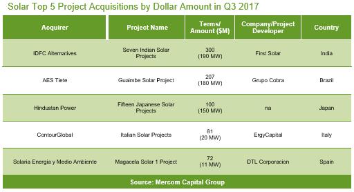 1-9月全球太阳能企业融资同比下降5%至71亿美元