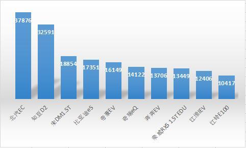 新能源汽车9月销量排名出炉 北汽新能源9143辆夺冠