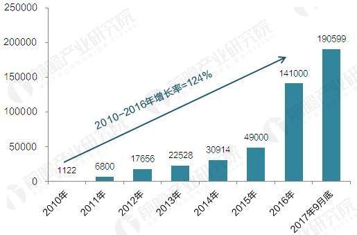 2017年中国电动汽车充电桩建设规模数据汇总【组图】