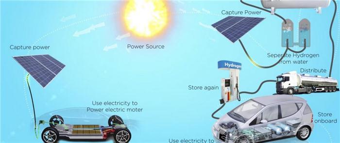 无视马斯克嘲讽 丰田继续大力投资氢燃料电池车