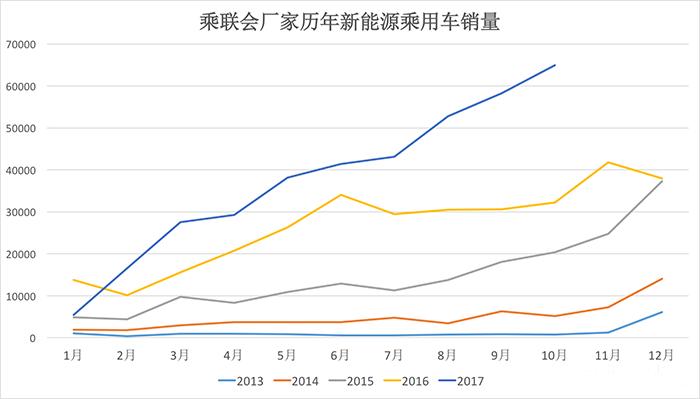 2017年10月新能源乘用车销量排行榜:北汽EC/知豆D2/比亚迪秦居前三