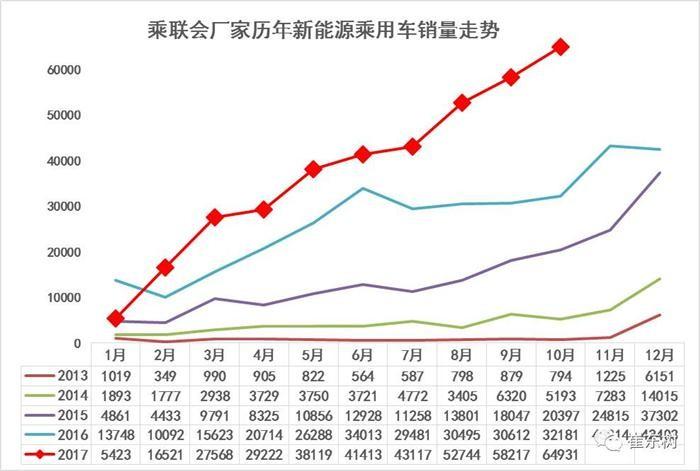 10月新能源乘用车销量达6.5万辆 长安新能源发力猛增1950%