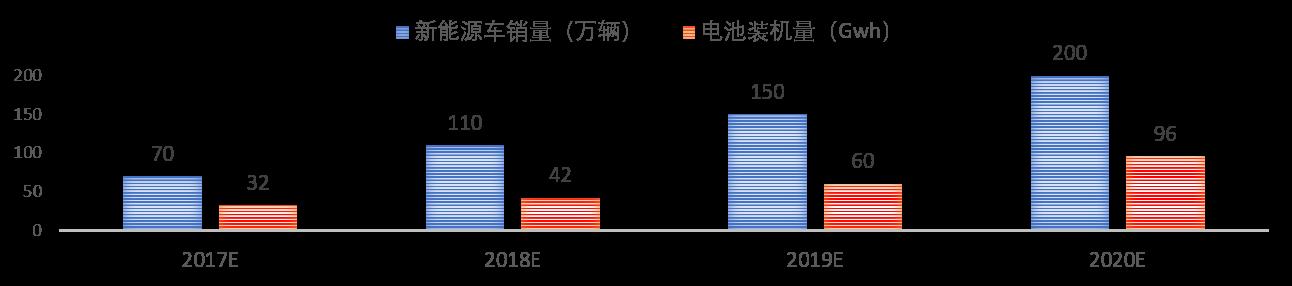 政策、市场双引擎下锂电产业的发展机遇