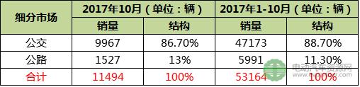 前10月新能源客车累计销量超5.3万台 宇通/比亚迪/中车居前三