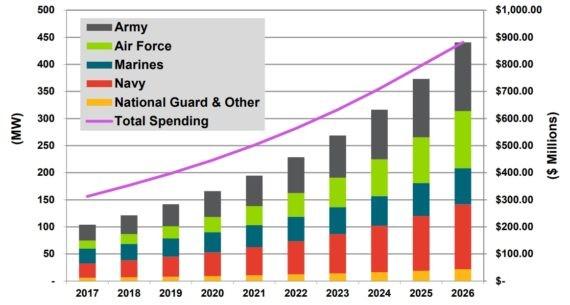 到2026年美国国防对微电网支出将达14亿美元