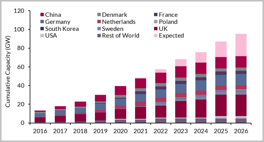 2017-2026全球海上风电市场总支出达3960亿欧元