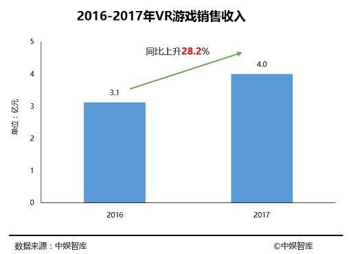 《2017年中国游戏行业发展报告》发布:VR是亮点