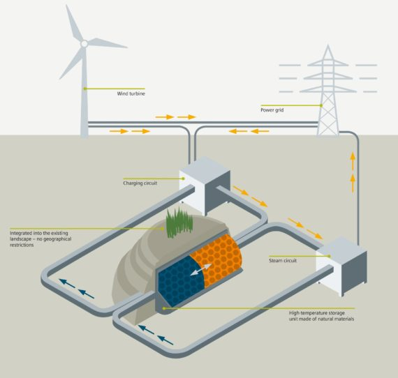 西门子在德启动首个规模型风能结合热储能项目