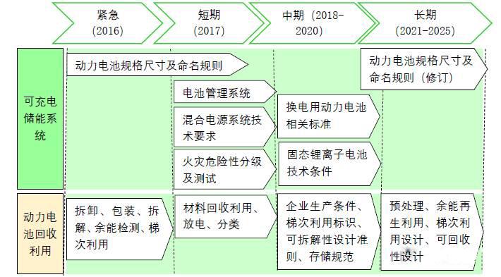 图文解说:我国电动汽车动力电池标准汇编及下阶段制修订规划路线图