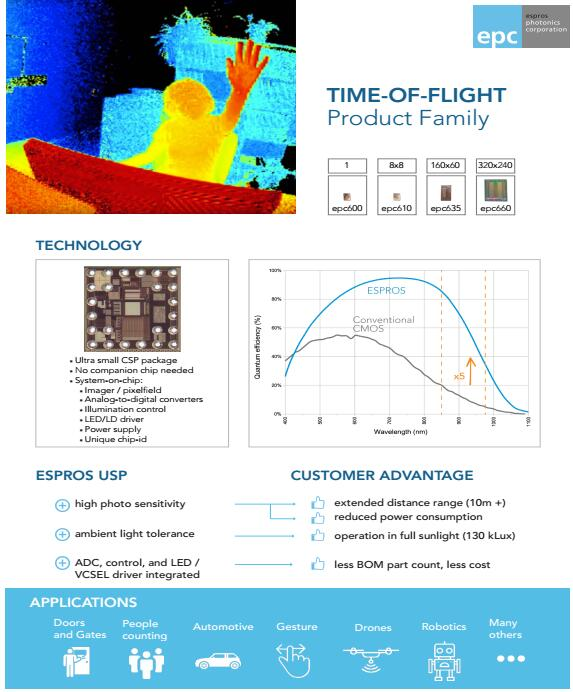 ESPROS最小飞行时间(ToF)传感器epc611在台积电实现规模量产