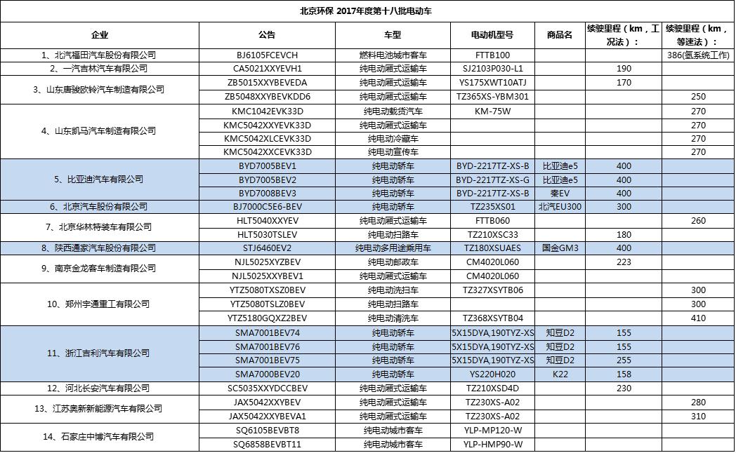 北京环保2017年度第十八批电动车