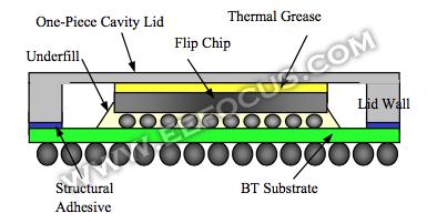 IC封装供不应求,这四大因素都能要了封测厂的命?
