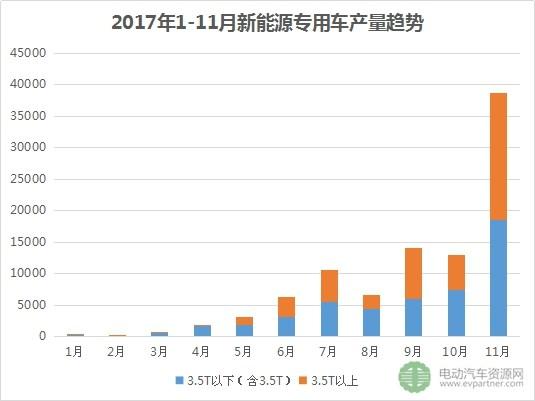 前11月新能源专用车产量超9.5万台 东风/通家/瑞驰销量排前三
