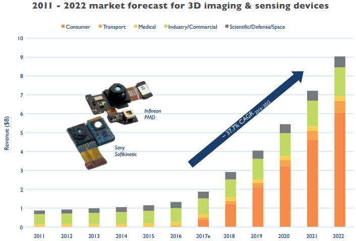 3D成像传感器厂商Vayyar完成了4500万美元C轮融资