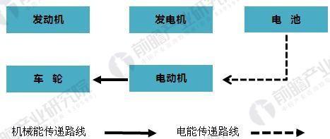 增程式纯电动汽车原理与技术发展分析