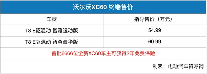 沃尔沃全新XC60正式上市 插电混动版售价54.99-60.99万元