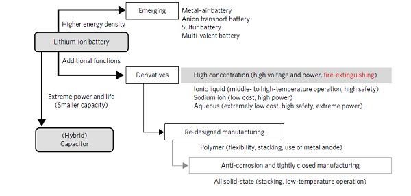 用于安全电池的有机电解质