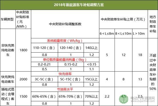 盘点2017年新能源汽车行业大事件 解码2018!