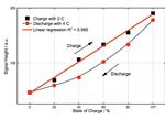 分析如何用超声进行检测电池SoC状态!