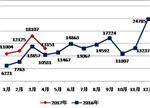美国4月新能源车销量:雪佛兰沃蓝达最畅销