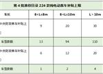 224款纯电动客车分析:162款可享1.2倍补贴