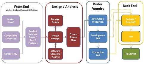 """采用合理的市场研究方法预测""""MEMS和传感器""""未来"""